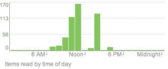 My blog reading by hour of the day